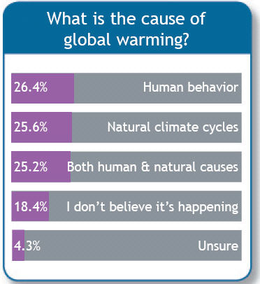 are humans the cause of global (cnn) -- global warming is here and humans are very likely the blame, an international group of scientists meeting in paris, france, announced friday the evidence for warming having happened on the planet is unequivocal, said us government scientist susan solomon, who also is a member of the.